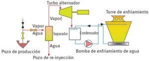 ciclo_directo