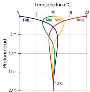 temperatura estable todo el año
